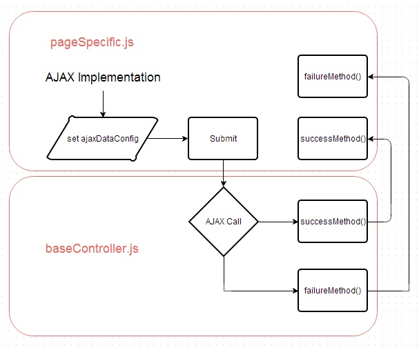 AJAX Flow Execution in javascript MVC