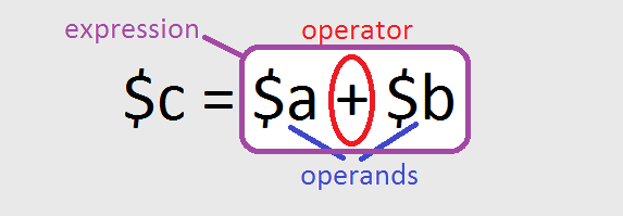 Operators in PHP