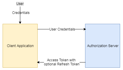 OAuth - Password Grant Type