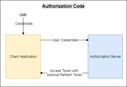 Secure REST Service with OAuth2 Tokens - jCombat