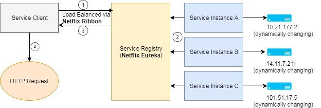 Client Side Discovery - Microservices