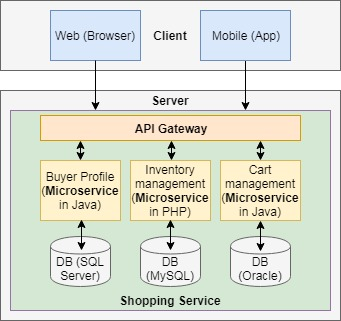 Shopping application with Microservices